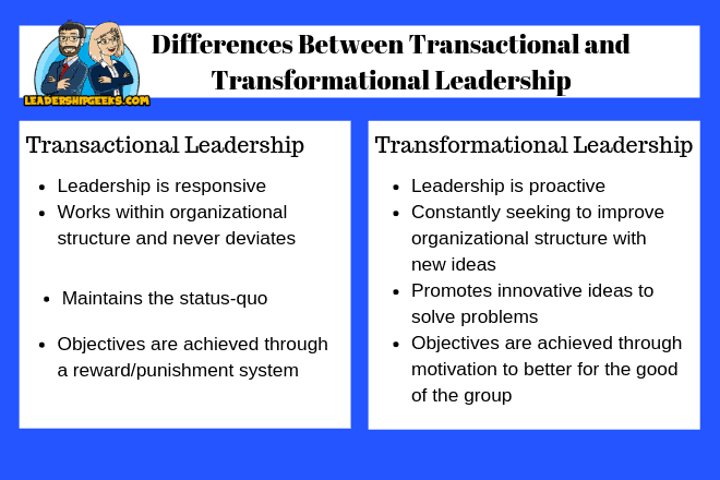 Chart showing differences between Transactional and Transformational Leadership